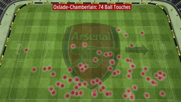 Alex Oxlade-Chamberlain's touches vs West Ham