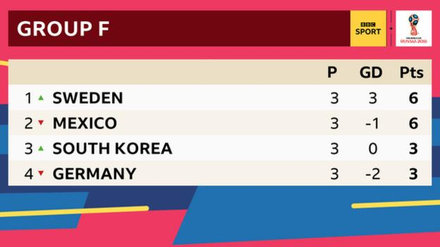 Final Group F table