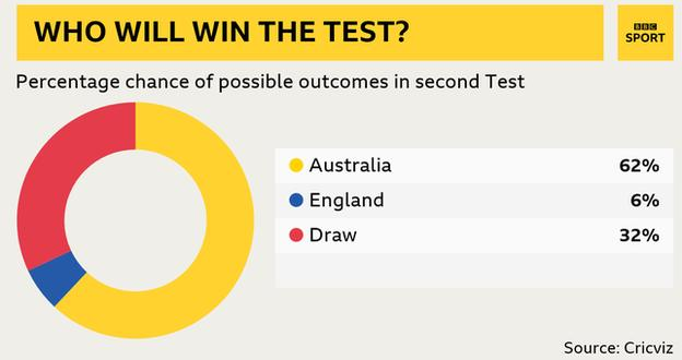 Cricviz chance of winning: Aus 62%, England 6%, Draw 32%