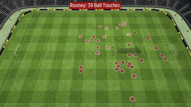 Wayne Rooney's touches vs Swansea