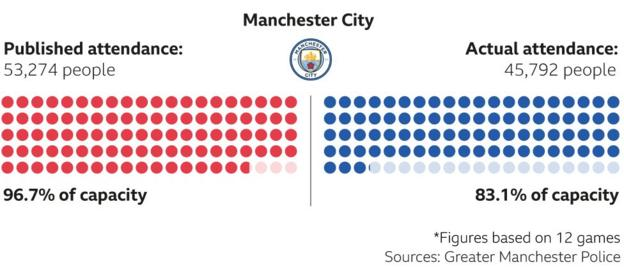 Man City attendances