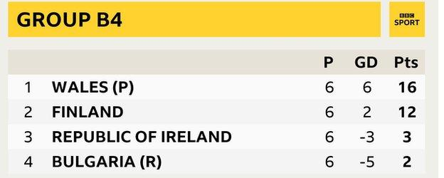 Group B4 - Wales (16 pts), Finland (12 pts), Republic of Ireland (3 pts), Bulgaria (2 pts)