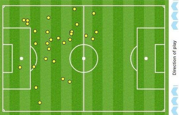 Romelu Lukaku's touchmap against Liverpool