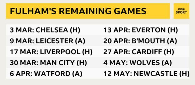 Fulham fixtures
