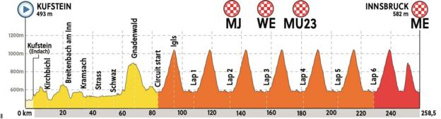 Profile of the road race route from Kufstein to Innsbruck