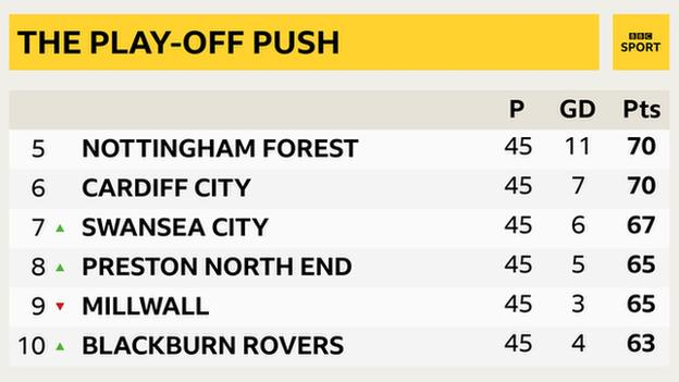 Play-off push: Championship table 5th to 10th - Nottingham Forest, Cardiff, Swansea, Preston, Millwall, Blackburn