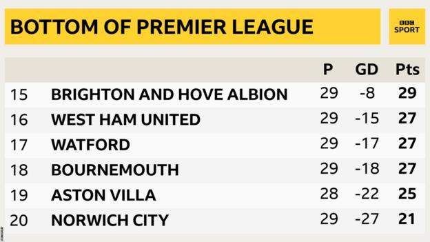 Bottom of Premier League table