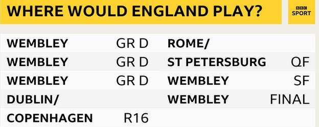 England's path to the final