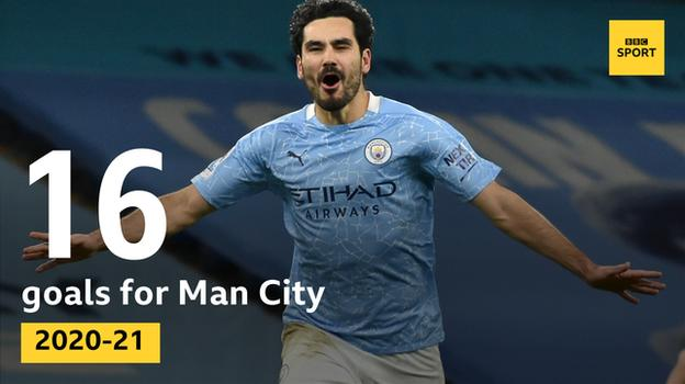 Graphic showing Ilkay Gundogan is Man City's leading scorer this season in all competitions with 16 goals. Before this season the 30-year-old had not managed more than six league goals in a single season - in 2020-21 he has hit 12