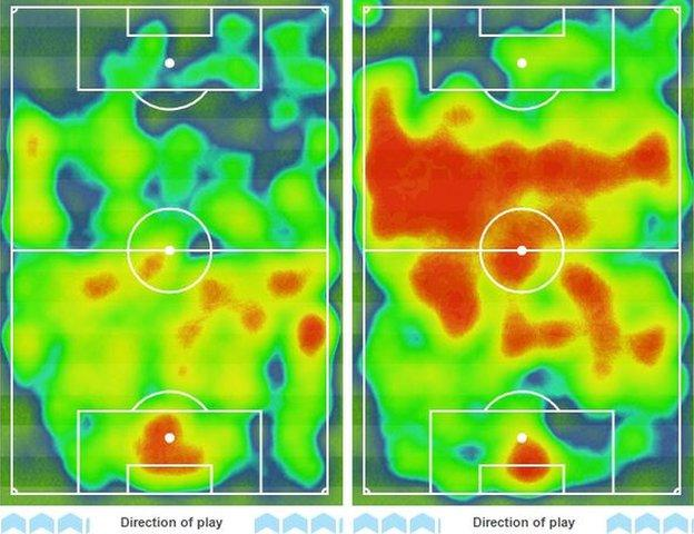 Spain's heatmap (right) shows they had plenty of possession in midfield but failed to turn it into goals