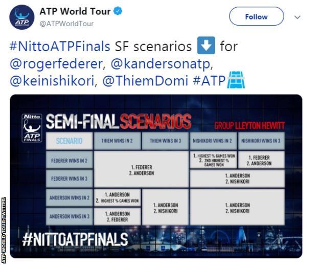 ATP Finals permutations graphic