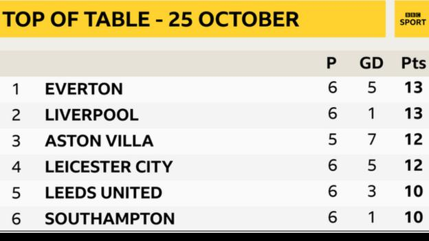 Everton were top of the Premier League table on 25 October 2020