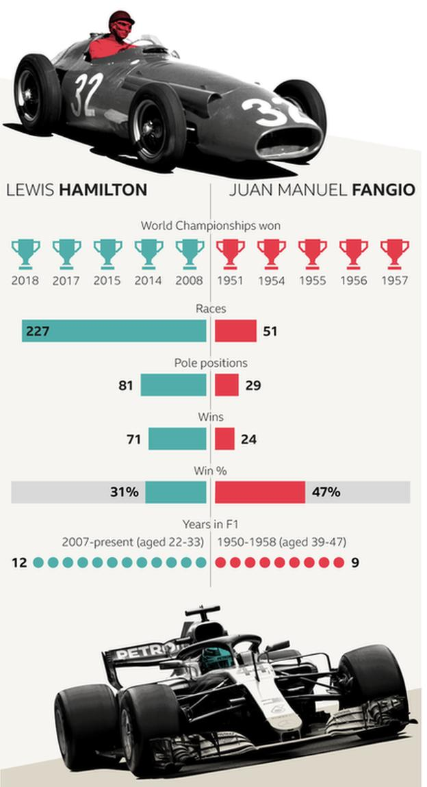 v4 Lewis Hamilton and Juan Manuel Fangio - career comparison. Lewis Hamilton record: World championships won - 5 (2008, 2014, 2015, 2017, 2018); races - 226; pole positions - 81; race wins - 71; win percentage - 31 per cent; years in F1 - 11 (2007-present, aged 22 to 33). Juan Manuel Fangio record: World championships won - 5 (1951, 1954, 1955, 1956, 1957); races - 51; pole positions - 29; wins 24; win percentage - 46 per cent; years in F1 - 8 (1950-1958, aged 39-47).