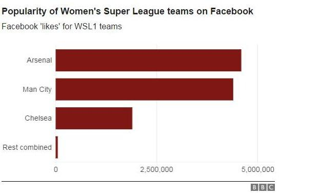 WSL clubs' total Facebook 'Likes'