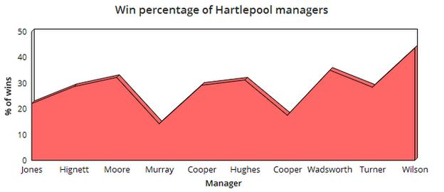 Win percentage chart of Hartlepool managers, with Danny Wilson top with 43.6