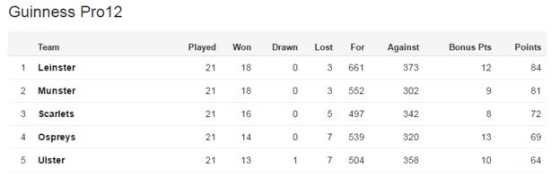 Pro12 table top five