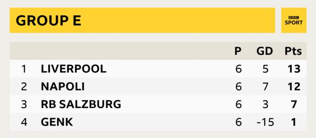 Group E, Liverpool first, Napoli second, Red Bull Salzburg third, Genk fourth