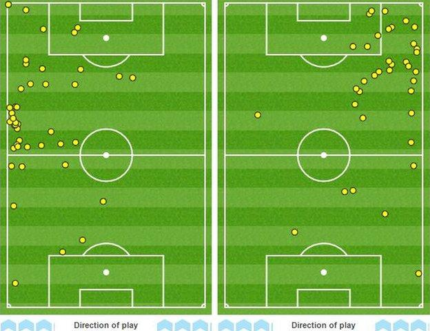 Bournemouth winger Max Gradel's touchmap (lefT) and that of Swansea winger Modou Barrow shows there was little between them as both caused the opposition plenty of problems