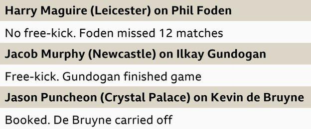 19 December: Harry Maguire (Leicester) on Phil Foden. Punishment: No free-kick. Absence: Ongoing, 12 matches. 27 December: Jacob Murphy (Newcastle) on Ilkay Gundogan. Punishment: Free-kick. Absence: Completed game. 31 December: Jason Puncheon (Crystal Palace) on Kevin de Bruyne. Punishment: Yellow card. Absence: Completed game.