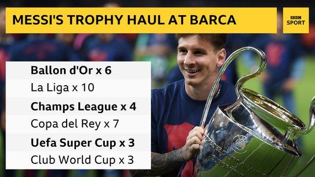 Messi trophy haul graphic