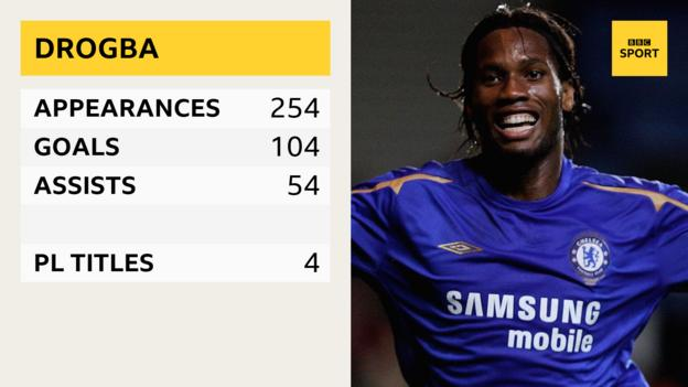 Didier Drogba - appearances 254, goals 104, assists 54, PL titles 4