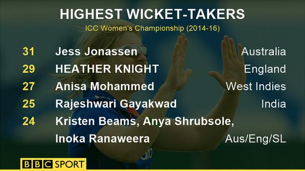 Highest wicket-takers in the ICC Women's Championship