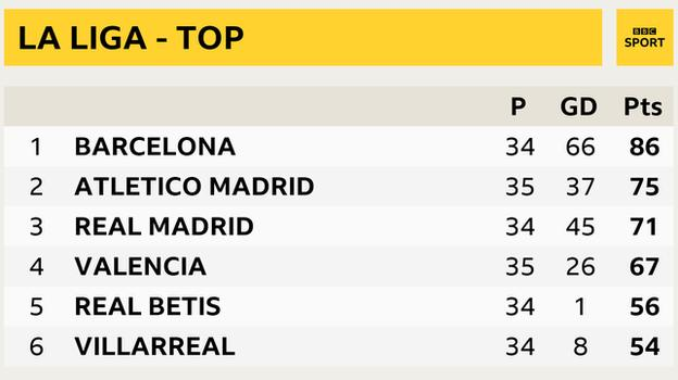 La Liga snapshot - top of the table: Barcelona 1st, Atletico Madrid 2nd, Real Madrid 3rd, Valencia in 4th, Real Betis in 5th and Villarreal 6th