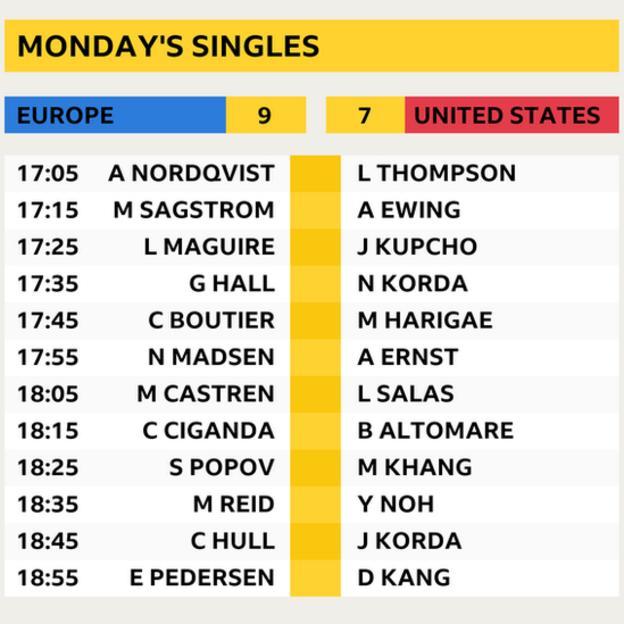 Solheim Cup singles draw