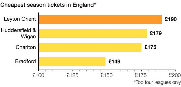 Cheapest season tickets in England