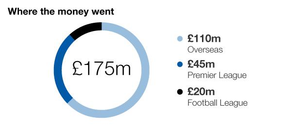 Graphic showing where the Premier League clubs spent their money
