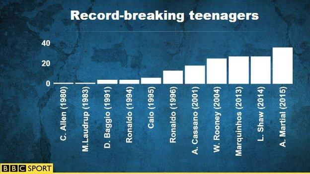 Record-breaking teenagers