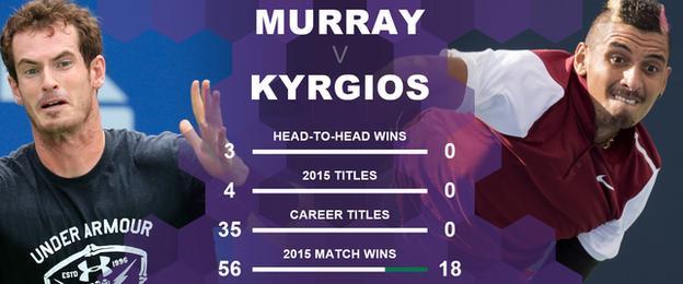 Andy Murray v Nick Kyrgios