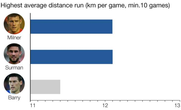 Graphic showing the three players with the highest average distance run in the Premier League: Andrew Surman 12.1km, James Milner 12.1km, Gareth Barry 11.4km