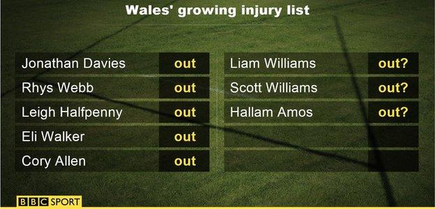 Wales' injury list