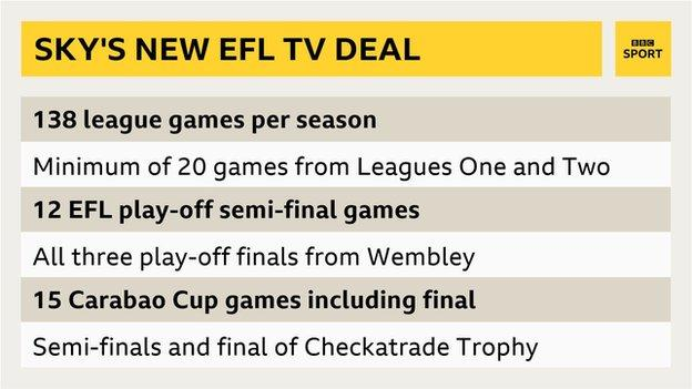 Sky Sports' new tv deal with the EFL