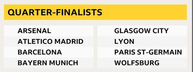 List of quarter-finalists