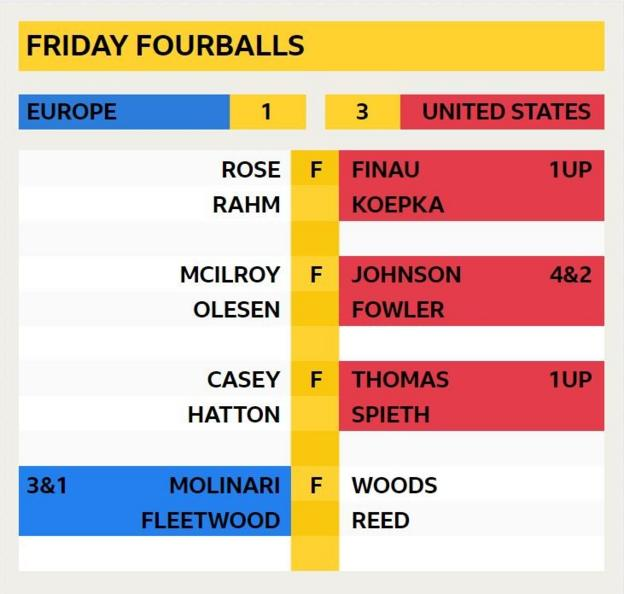 Friday fourballs final scores - Europe 1 United States 3: Stenson & Rose 3UP v Johnson & Fowler; Poulter & McIlroy v Watson & Simpson 1UP; Garcia & Noren 2UP v Mickelson & Dechambeau; Molinari & Fleetwood 1UP v Thomas & Spieth