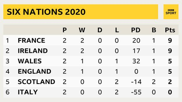 Six Nations table with team, points, won, drawn, lost, points difference, bonus points and match points: France 2, 2, 0, 0, 20, 1, 9; Ireland 2, 2, 0, 0, 17, 1, 9; Wales 2, 1, 0, 1, 32, 1, 5; England 2, 1, 0, 1, 0, 1, 5; Scotland 2, 0, 0, 2, -14, 2, 2; Italy 2, 0, 0, 2, -55, 0, 0