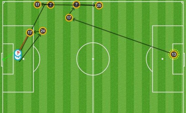 The move which led to West Brom's equaliser started with keeper Boaz Myhill