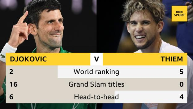 Australian Open Novak Djokovic Must Go Up A Level To Beat Dominic Thiem Bbc Sport