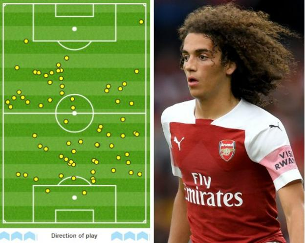 Graphic showing Matteo Guendouzi's touches - he made 72, more than any other Arsenal player
