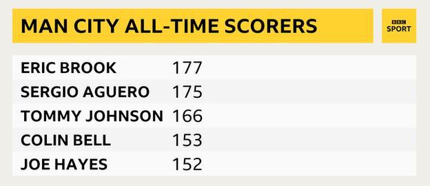 Man City scorers