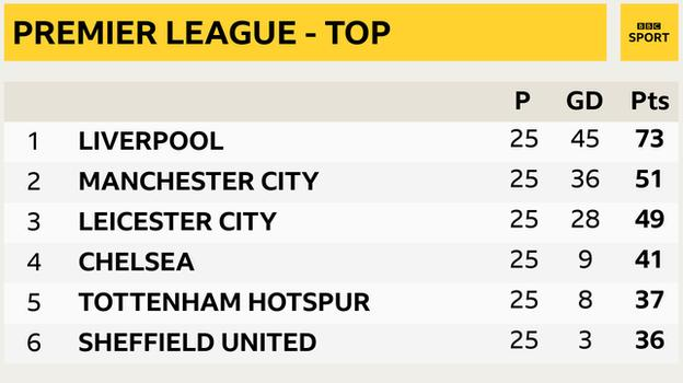 Snapshot showing top of Premier League: 1st Liverpool, 2nd Man City, 3rd Leicester, 4th Chelsea, 5th Tottenham & 6th Sheff Utd