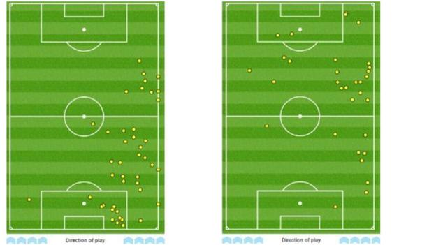 Touches made by Danny Simpson (l) and Riyad Mahrez (r) against Manchester City