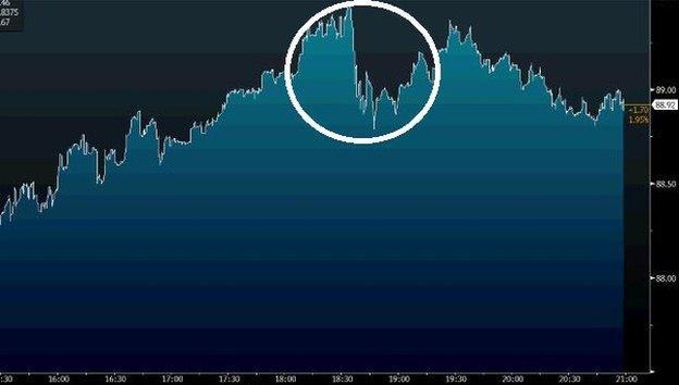 A graph of Under Armour's share price