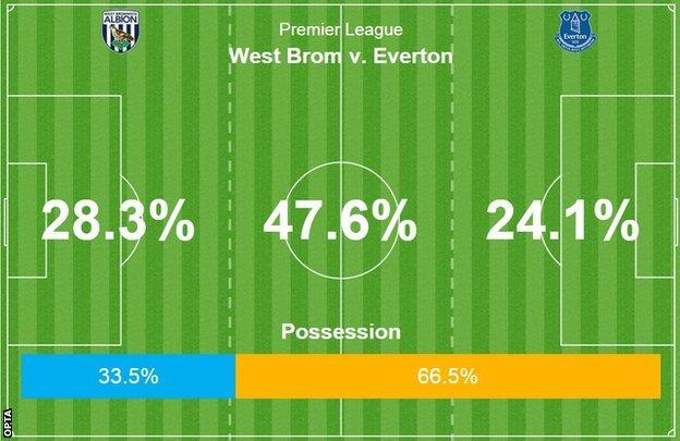 West Brom v Everton