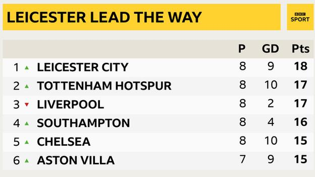 Snapshot of the top of the Premier League table: 1st Leicester, 2nd Tottenham, 3rd Liverpool, 4th Southampton, 5th Chelsea & 6th Aston Villa