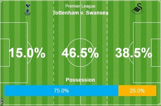 Tottenham possession
