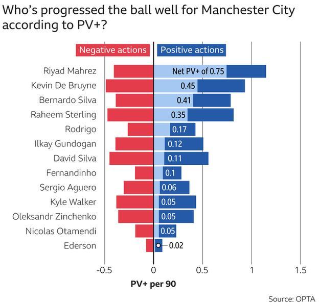 Manchester City's Possession Value