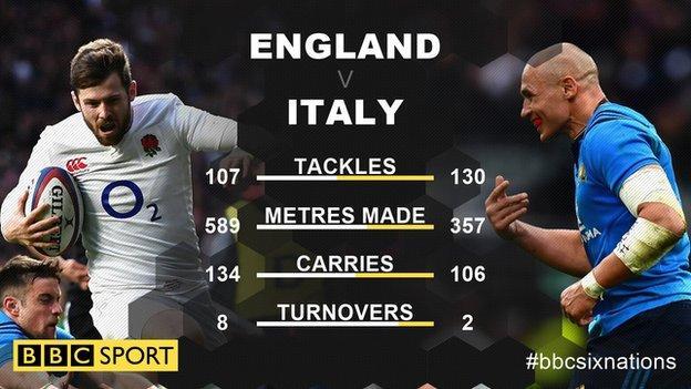 England v Italy stats